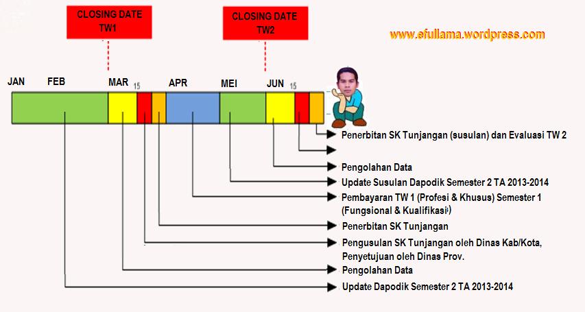 Cek info Validasi PTK Terbaru di P2TK DIKDAS 2013
