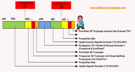 jadwal Tunjangan Profesi 2014