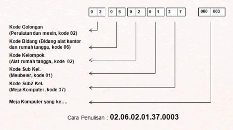 b Kode Barang Inventaris