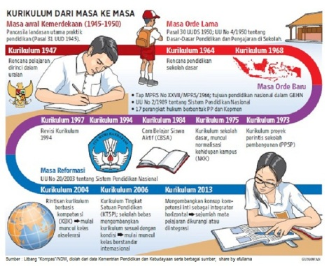 revolusi kurikulum pendidikan