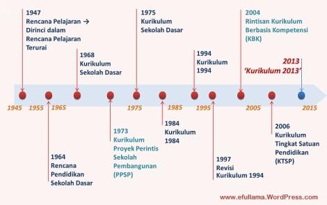 Perkembangan Kurikulum Indonesia_efullama