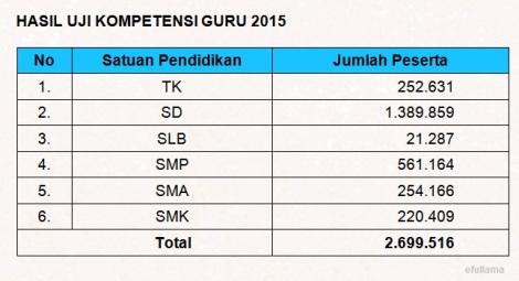 Jumlah Peserta UKG 2015