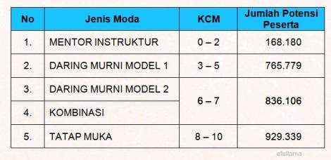 Moda Guru Pembelajar Kriteria KCM