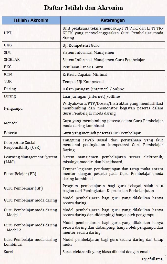 Daftar Istilah pada Guru Pembelajaran